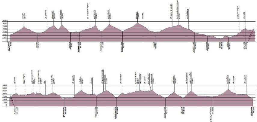 tor-des-geants-2012-perfil-de-carrera